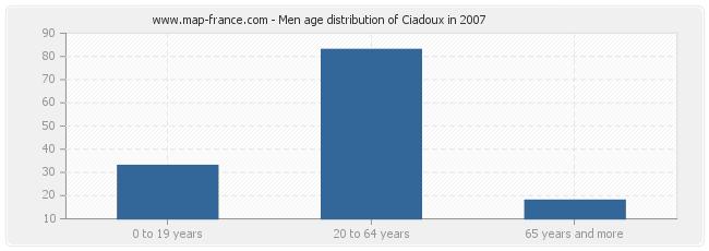 Men age distribution of Ciadoux in 2007