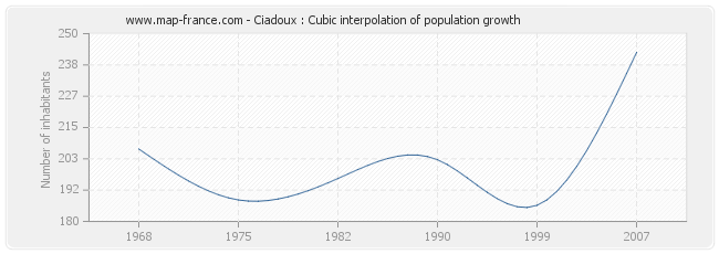 Ciadoux : Cubic interpolation of population growth