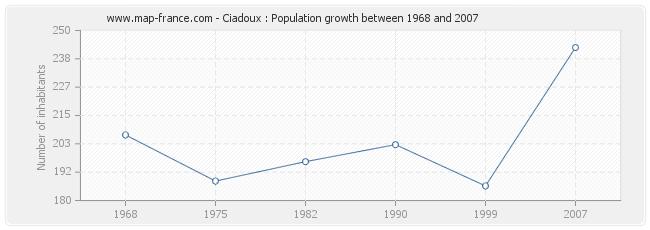 Population Ciadoux