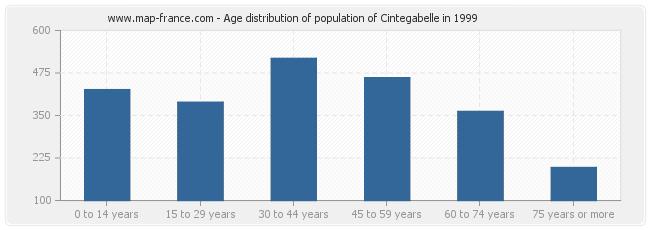 Age distribution of population of Cintegabelle in 1999