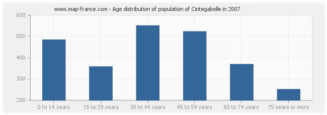 Age distribution of population of Cintegabelle in 2007
