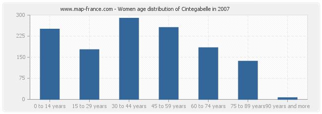 Women age distribution of Cintegabelle in 2007