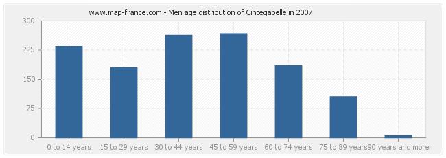 Men age distribution of Cintegabelle in 2007