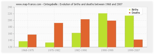 Cintegabelle : Evolution of births and deaths between 1968 and 2007