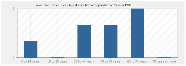 Age distribution of population of Cirès in 1999