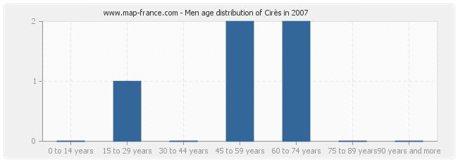 Men age distribution of Cirès in 2007