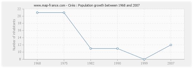 Population Cirès