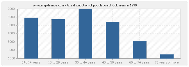 Age distribution of population of Colomiers in 1999