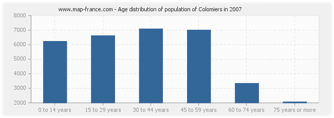 Age distribution of population of Colomiers in 2007
