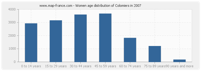 Women age distribution of Colomiers in 2007