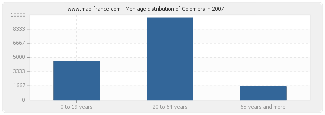 Men age distribution of Colomiers in 2007