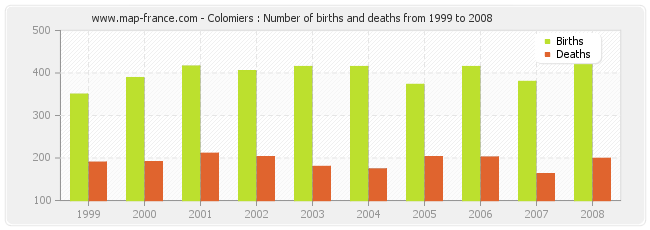 Colomiers : Number of births and deaths from 1999 to 2008
