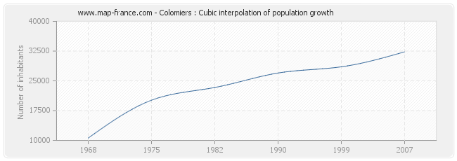 Colomiers : Cubic interpolation of population growth