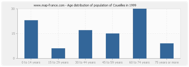 Age distribution of population of Coueilles in 1999