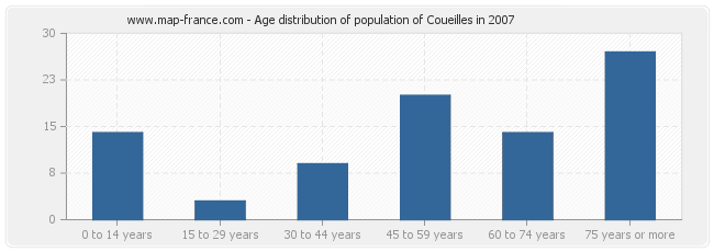 Age distribution of population of Coueilles in 2007