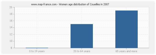 Women age distribution of Coueilles in 2007