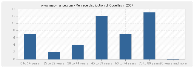 Men age distribution of Coueilles in 2007