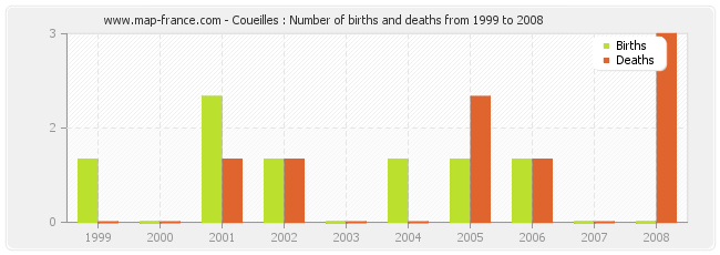 Coueilles : Number of births and deaths from 1999 to 2008