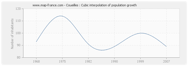 Coueilles : Cubic interpolation of population growth