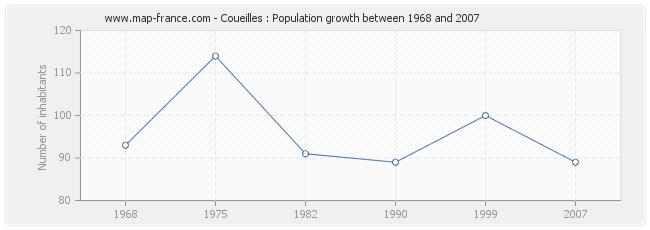 Population Coueilles