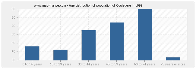 Age distribution of population of Couladère in 1999