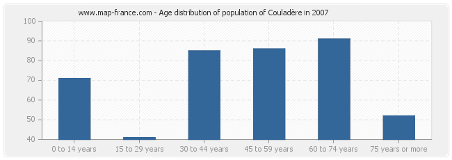 Age distribution of population of Couladère in 2007
