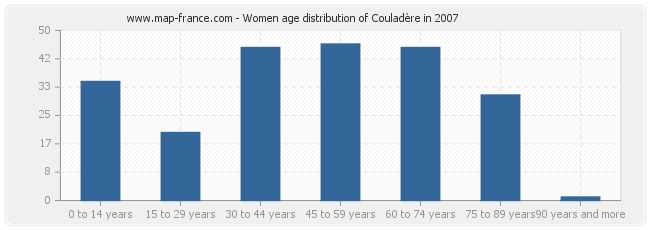 Women age distribution of Couladère in 2007