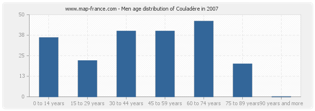 Men age distribution of Couladère in 2007
