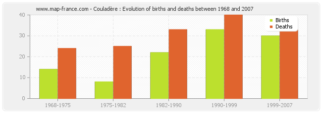 Couladère : Evolution of births and deaths between 1968 and 2007