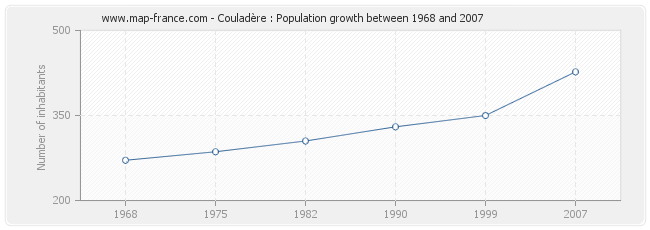 Population Couladère