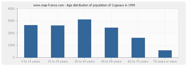 Age distribution of population of Cugnaux in 1999
