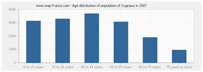 Age distribution of population of Cugnaux in 2007