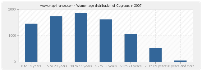 Women age distribution of Cugnaux in 2007