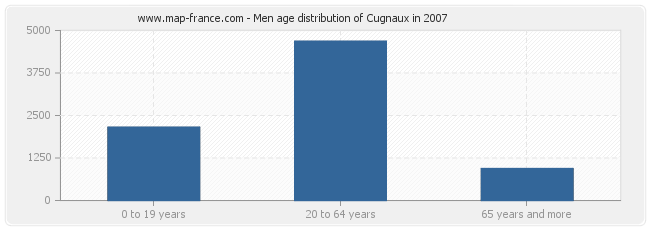 Men age distribution of Cugnaux in 2007