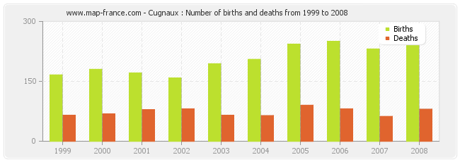 Cugnaux : Number of births and deaths from 1999 to 2008