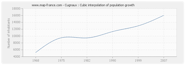 Cugnaux : Cubic interpolation of population growth
