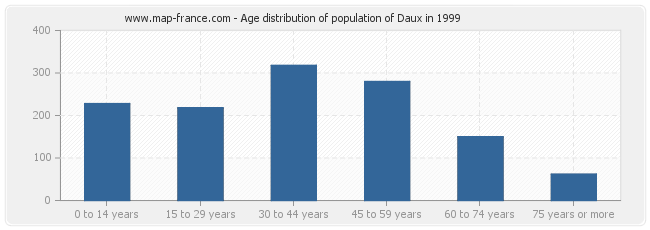 Age distribution of population of Daux in 1999