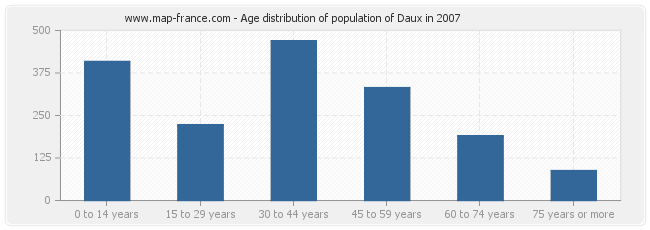 Age distribution of population of Daux in 2007