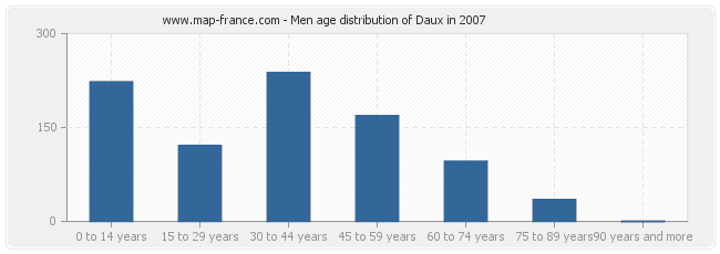 Men age distribution of Daux in 2007