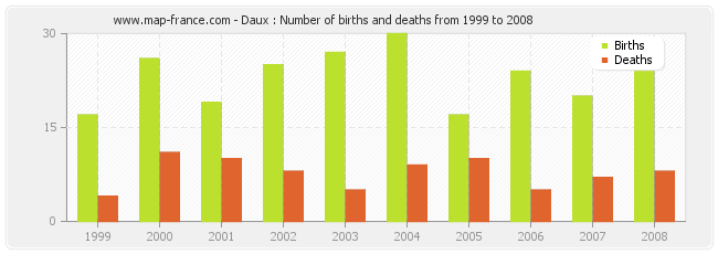 Daux : Number of births and deaths from 1999 to 2008