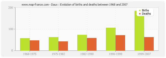 Daux : Evolution of births and deaths between 1968 and 2007