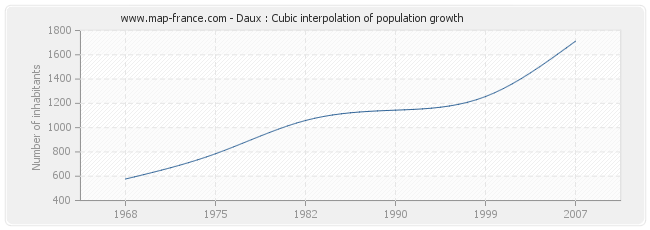 Daux : Cubic interpolation of population growth