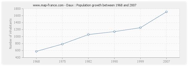 Population Daux