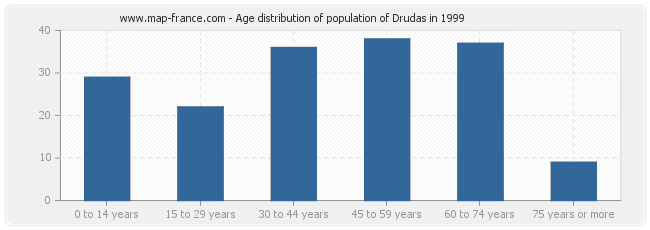 Age distribution of population of Drudas in 1999