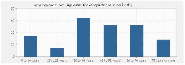 Age distribution of population of Drudas in 2007