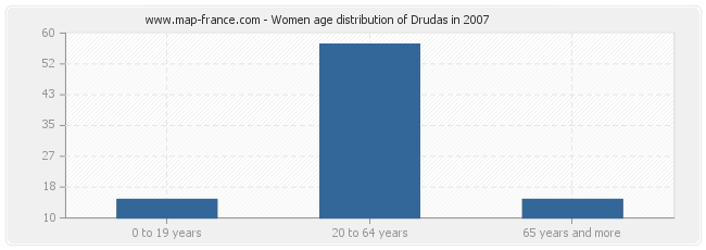 Women age distribution of Drudas in 2007