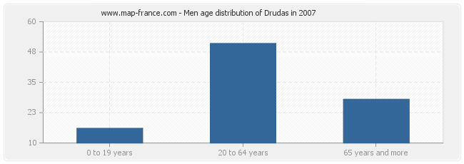 Men age distribution of Drudas in 2007