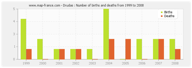 Drudas : Number of births and deaths from 1999 to 2008