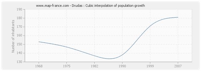 Drudas : Cubic interpolation of population growth
