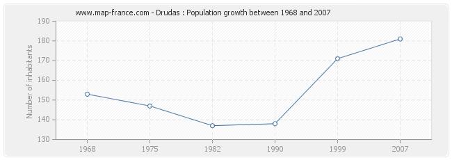 Population Drudas